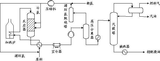 柴油加氢精制工艺流程示意图