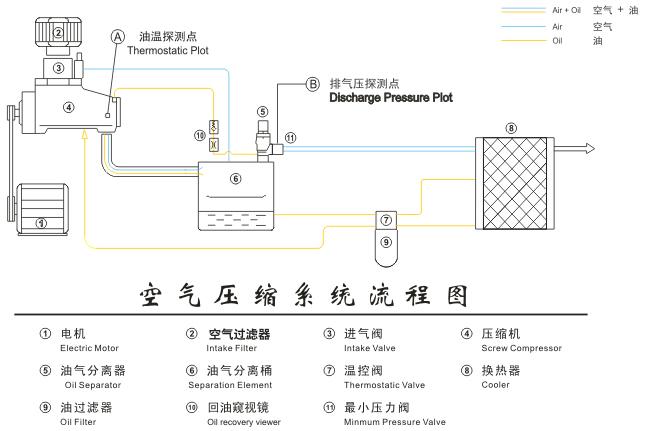 主题:[分享]压缩机的原理流程图图片