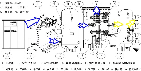 一、PSA常压解吸制氮技术原理(Nitrogen generator by pressure swing adsorption) 压缩空气经空气预处理系统除去油、尘埃等固体杂质及大部分的气态水,分别进入装有碳分子筛(CMS)的氧氮分离单元,空气中的氧气、二氧化碳、水蒸气被吸附剂选择吸附,氮气则穿过氧氮分离单元富集作为产品气体。当氧氮分离单元内吸附剂接近吸附饱和时,压缩空气进到另一只再生好了的吸附塔继续吸附产氮,吸附饱和的吸附塔则通过向大气压排气泄压并引入部分产品氮气对吸附剂床层清洗,使吸附饱和的吸附剂解吸