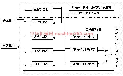 据上海工业博览会信息,2001年,国内市场对自动化产品的需求量已猛增至209亿美元。2001年, 能源、冶金、石油化工、建筑、轻纺等行业新增了约11万套工业控制系统产品。 仪器仪表做为高科技产品,在我国加入WTO的新形势下,进出口额有所增加。2002年1-6月,我国仪器仪表行业进出口商品总值90.