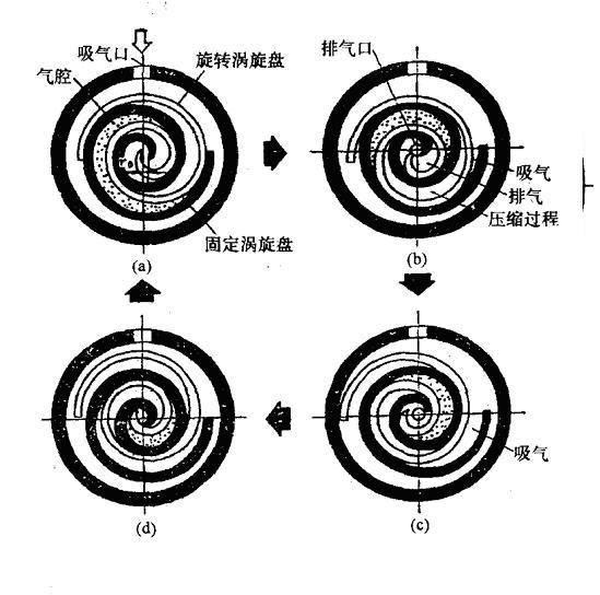 制冷流体机械讲座--回转式制冷压缩机-涡旋式制冷压缩图片
