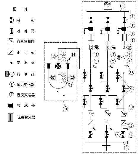 当流量计前安装有流体整流器时,api建议可以减少计量管的长度,因此可