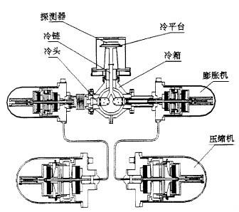 斯特林制冷机原理图_斯特林制冷机驱动控制系统-中国气体分离设备商务网