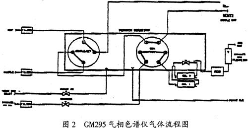 进入检测器的石英管,石英管外缠绕着两段铂丝,一端接高压线圈,另一端
