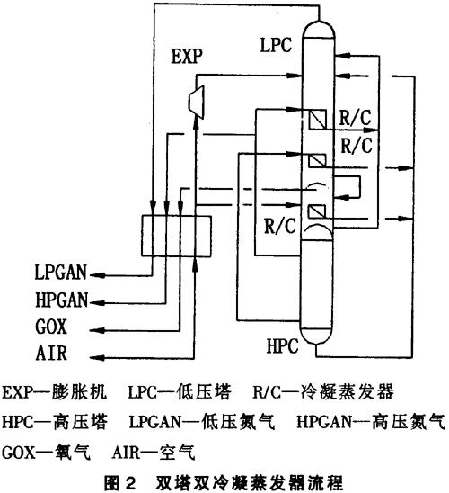 氧气压缩机的最后一级可不设