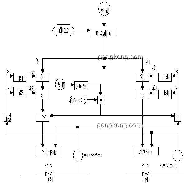 空气流量调节回路也类似,得到b1,b2,b3,经过选择比较,选中者乘以流量