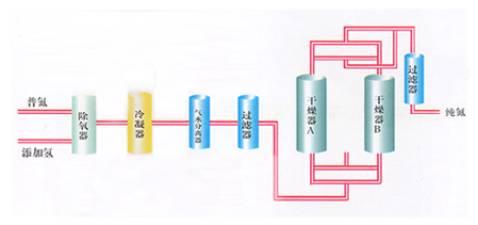 水分离氢气接线图