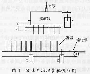 灌装机采用的是时间程序控制,如果上述气缸中的某个或几个出现爬行