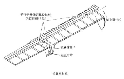 美国航天飞机介绍(1)