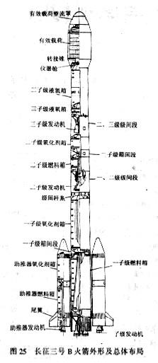 长征系列运载火箭介绍