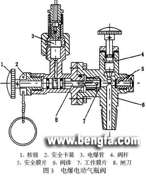 co2 气瓶阀的结构与性能分析-中国气体分离设备商务网