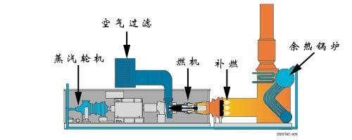 余热锅炉和杭州汽轮机厂低压或中压蒸汽蒸汽轮机组成联合循环发电系统