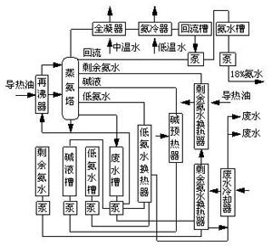 氨水蒸氨工艺流程图片