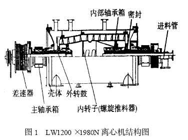 行业论文 → 压缩机      卧式螺旋卸料沉降离心机结构原理见图1