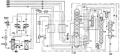 空分设备项目安全设施设计专篇
