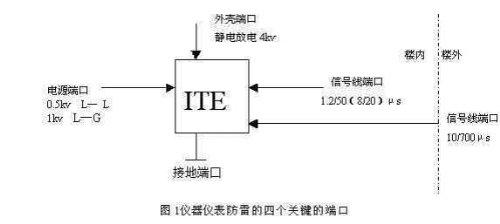 感应电压可达到600v,这个电压远远超出了典型数字仪器仪表的门限电压
