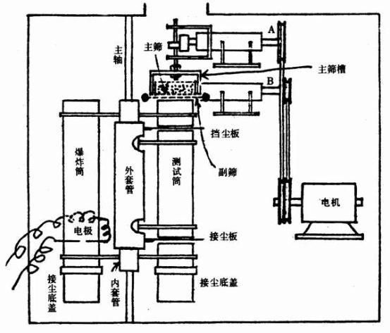 双层振动筛落爆炸试验装置原理图