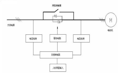 2控制电路       如图2所示,晶闸管串联高压软起动装置的控制电路一般
