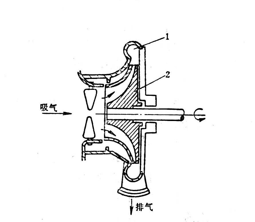 压缩机分类图片