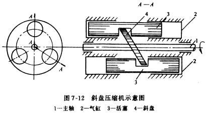 压缩机如图7-12所示,它也是依靠活塞在气缸内作往复