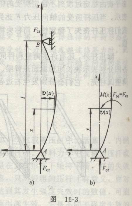 16.2 确定临界力的静力法 欧拉公式高清图片