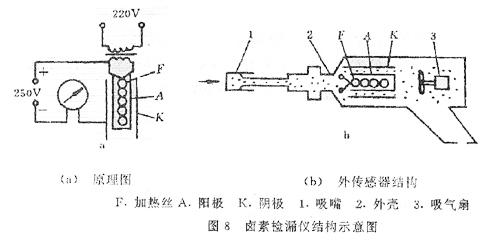 (1)工作原理与结构   图9示出一种电容,电感串联谐振式