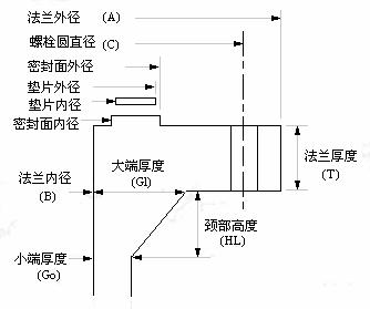 窄面法兰结构参数示意图