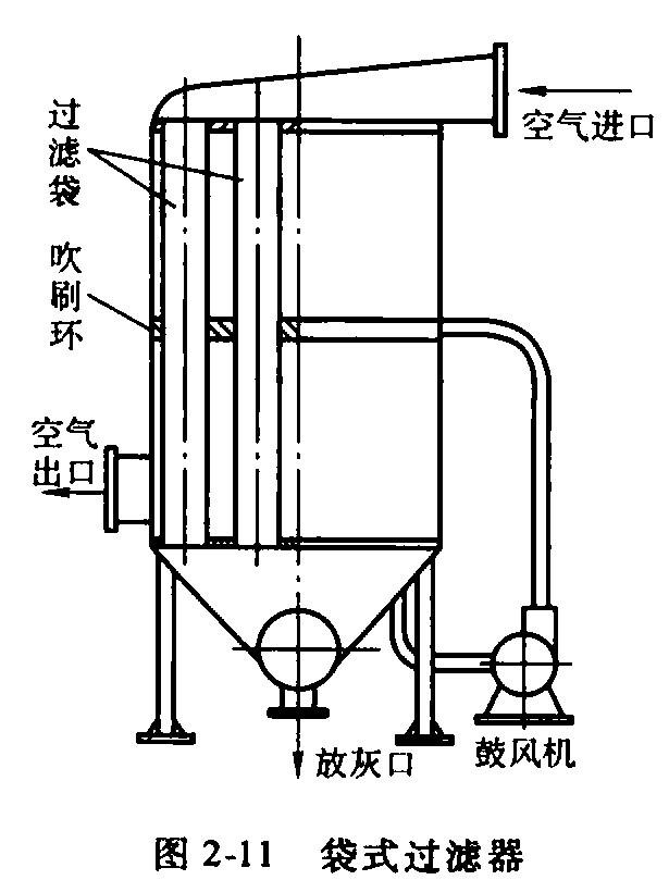 网式过滤器的工作原理_烟雾过滤器工作原理