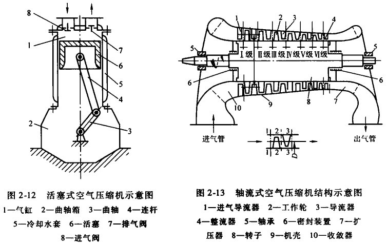 离心式空气压缩机的结构如图2一14a所示.图片