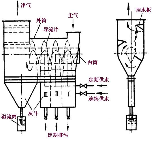 湿式除尘器的结构:不同类型的湿式除尘器其结构虽有较大差别,但总体上一般由尘气导入装置,引水装置,水气接触本体,液滴分离器和污水(泥)排放装置组成。 1.湿式除尘器的分类 湿式除尘器的类型,从不同角度有不同的分类。 (1)按结构型式可分为 贮水式:内装一定量的水,高速含尘气体冲击形成水滴、水膜和气泡,对含尘气体进行洗涤,如冲激式除尘器、水浴式除尘器、卧式旋风水膜除尘器。 加压水喷淋式:向除尘器内供给加压水,利用喷淋或喷雾产生水滴而对含尘气体进行洗涤;如文氏管除尘器、泡沫除尘器、填料塔、湍求塔等。 强制旋