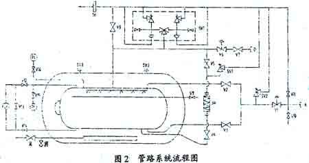 液态乙烯运输半挂车的研制与开发