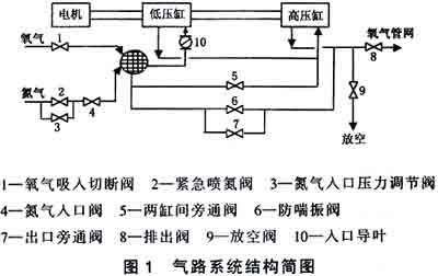 20000m3/h空分设备氧压机全自动控制系统应用