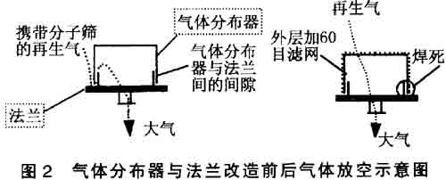 (3)选用良好的压力表.因吸附筒充压,泄压 频率高,速度快,从0.