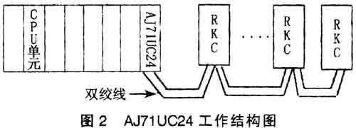 整个系统除调节回路由rkc控制外,其余数据采集,转换以及逻辑运算由pl