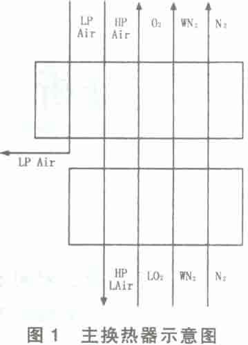 空分主换热器温差分布的计算与分析