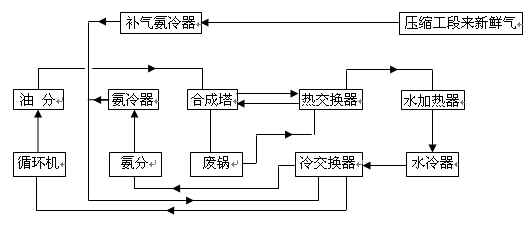 jwΦ1200矮胖型氨合成塔使用总结