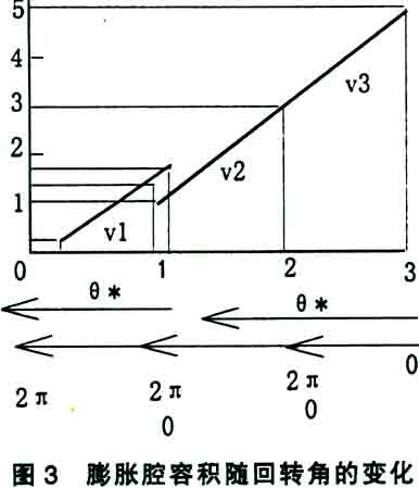 关键词:涡旋膨胀机 工作原理 结构特点 实用化问题 l 前言 &