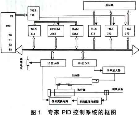 我们运用专家pid控制器的基本理论和方法