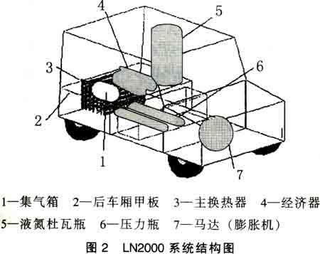 新型液氮循环驱动系统原理图如图3所示.
