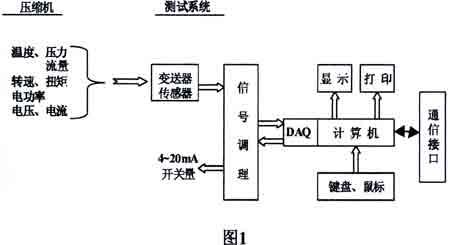 压缩机性能测试系统