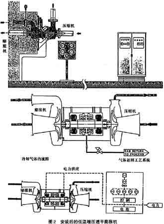 磁悬浮轴承低温透平膨胀机的设计,经验及经济方面的优点