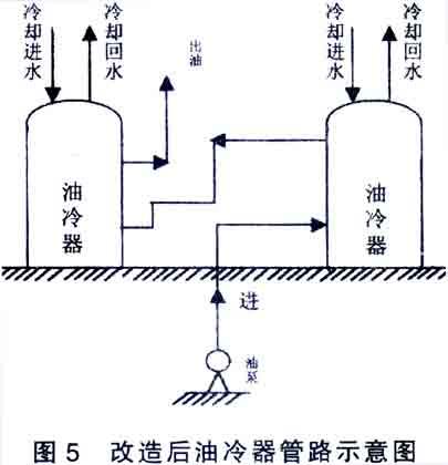 """""""hp410型空压机轴振波动的原因分析与处理""""                   油冷器"""