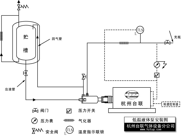 [真空低温液体泵(齿轮传动)安装图示]