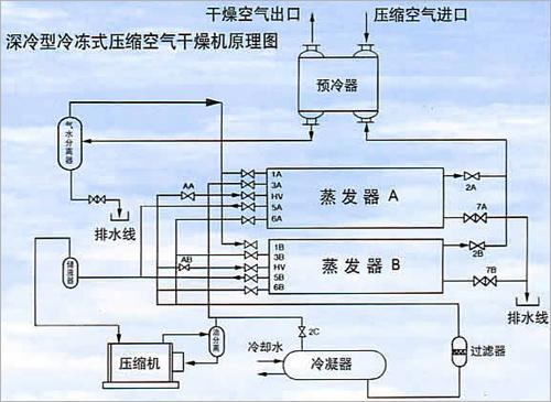 gls-深冷型冷冻式压缩空气干燥机系列